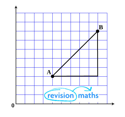 Coordinate Geometry - Mathematics A-Level Revision