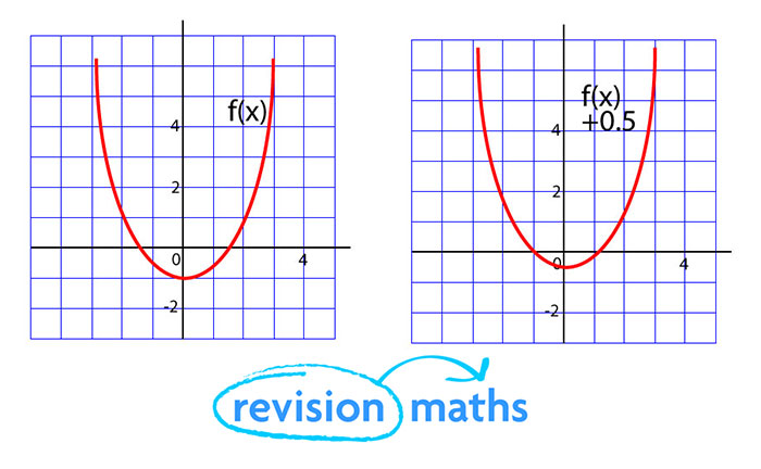 functions maths gcse revision