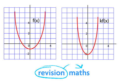 Functions - Maths GCSE Revision