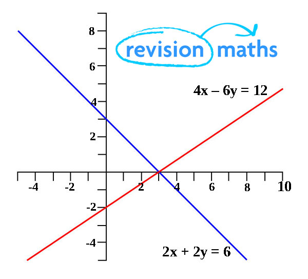 Simultaneous equations mathematics gcse revision solving simultaneous linear equations using straight line graphs ccuart Images