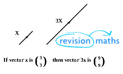 Vectors - Maths GCSE Revision